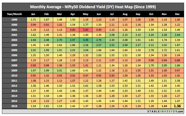 historical nifty dividend yield 2016 december