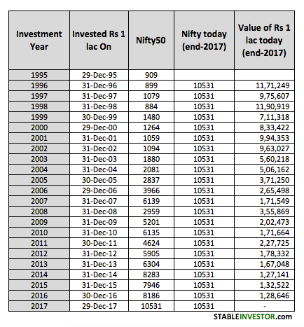 Nifty Annual Investment Performance