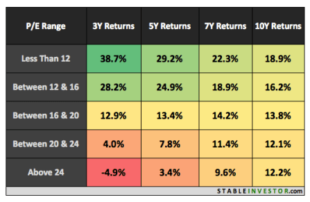 Nifty PE Ratio Returns 2017