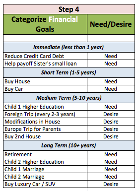 short medium long term financial goals