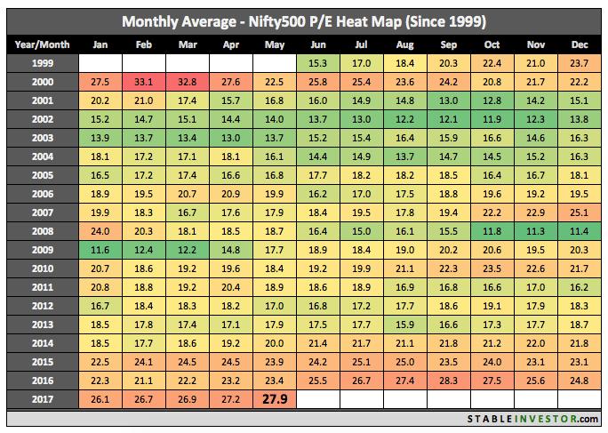 Historical Nifty 500 PE 2017 May