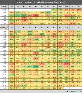 Nifty Monthly Returns (updated 2017)