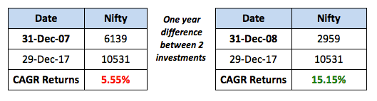 Nifty Investment value 2007 2008