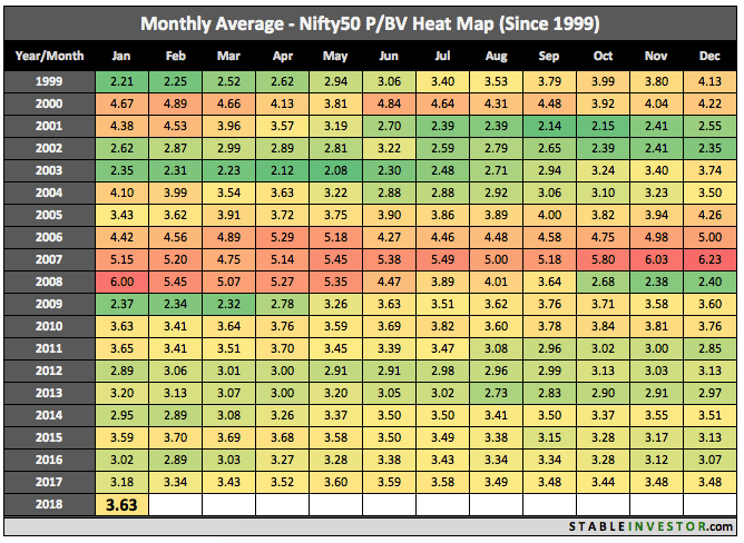 Historical Nifty Book Value 2018 January