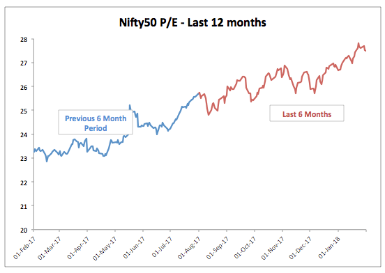 Nifty 12 Month PE Trend January 2018