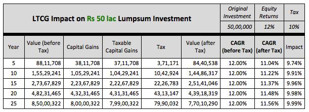 LTCG impact equity tax 2
