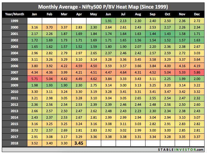 Historical Nifty 500 Book Value 2018 April