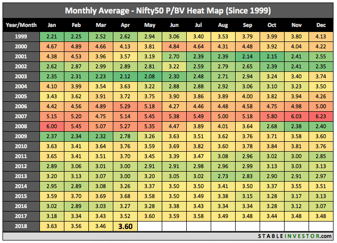 Historical Nifty Book Value 2018 April