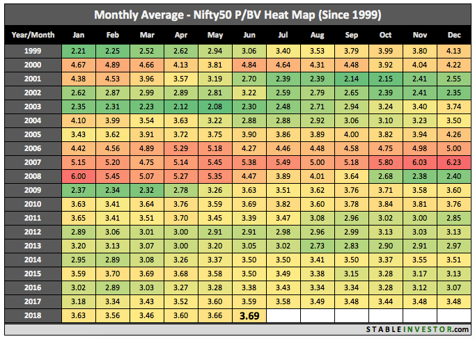 Historical Nifty Book Value 2018 June