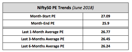 Nifty Average PE Trends June 2018