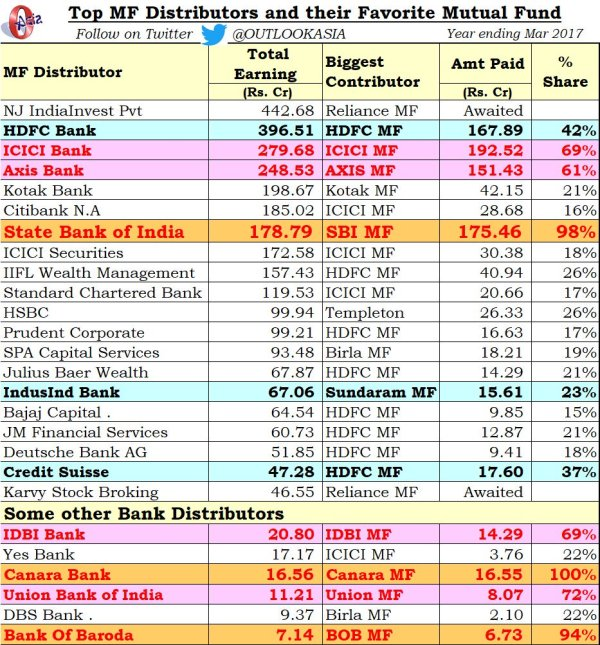 Banks Mutual fund commission 2017