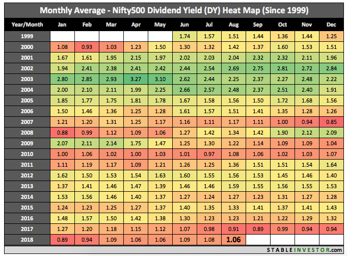 Historical Nifty 500 Dividend Yield 2018 August
