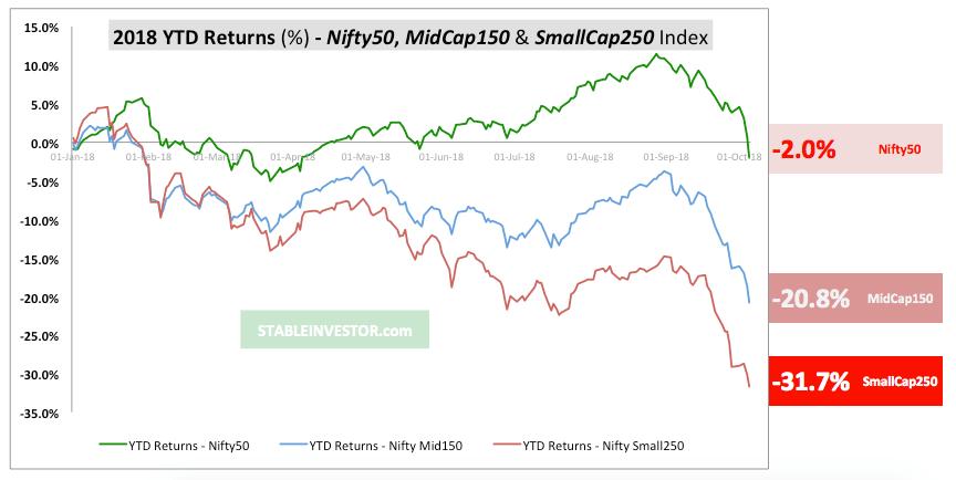2018 returns Nifty mid cap small cap