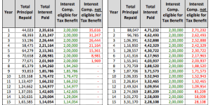 Home Loan Tax Benefits – How much do You Really get?