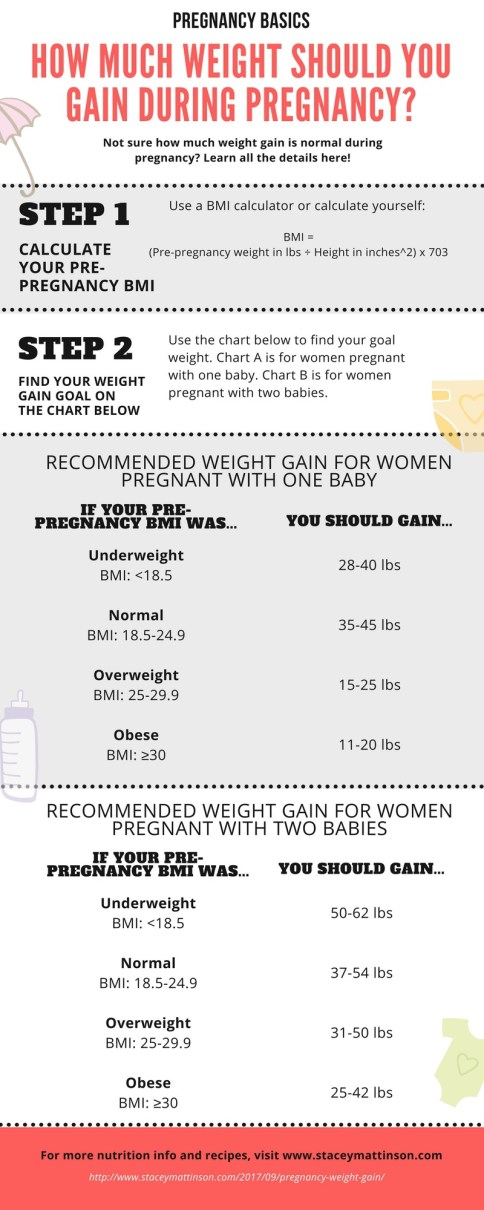 PREGNANCY WEIGHT GAIN | by Stacey Mattinson, MS, RDN, LD