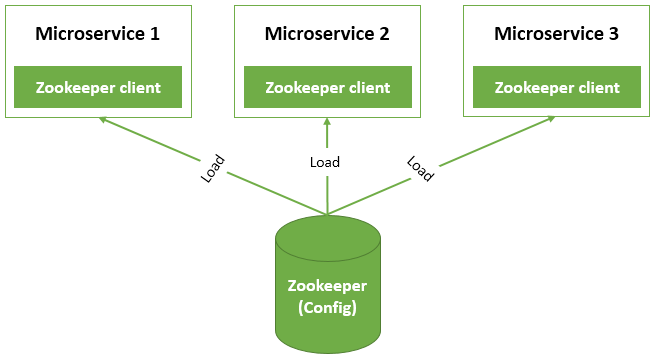 Zookeeper overview architecture