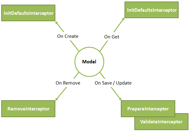 Overview of interceptors Hybris