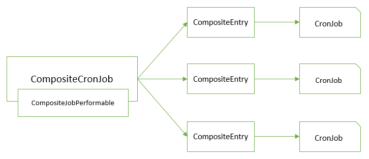 Overview composite cronjob in Hybris