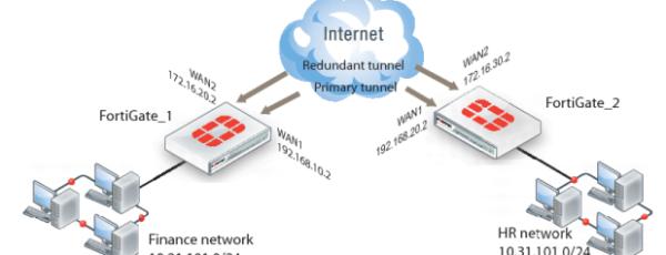 Configuración de enlaces WAN redundantes en Fortigate