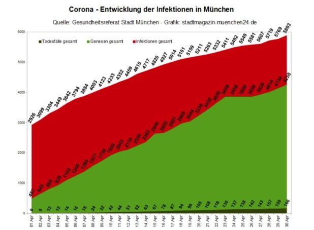 Coronavirus München Entwicklung der Infektionen - Stand 30.4.2020