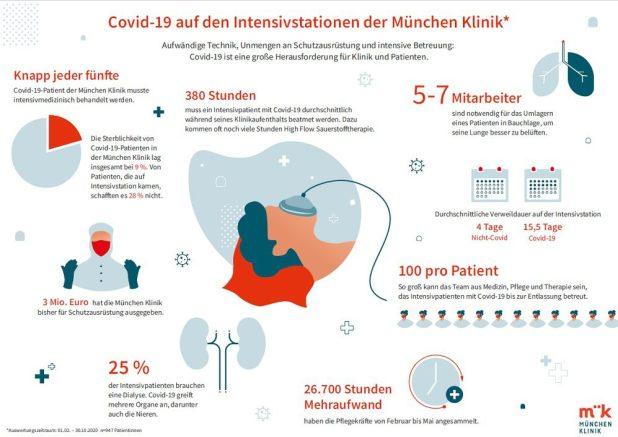 Zwischenbilanz Covid19 Patienten München Klinik