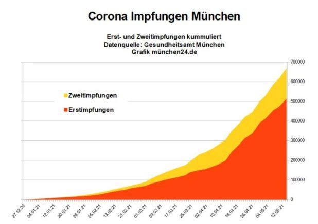 Corona Impfstatus München 2021