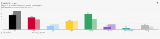 Auszählung Wahlergebnisse Zweitstimmen München Bundestagswahl 2021