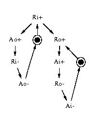 Synthesis of control circuits from STG specifications
