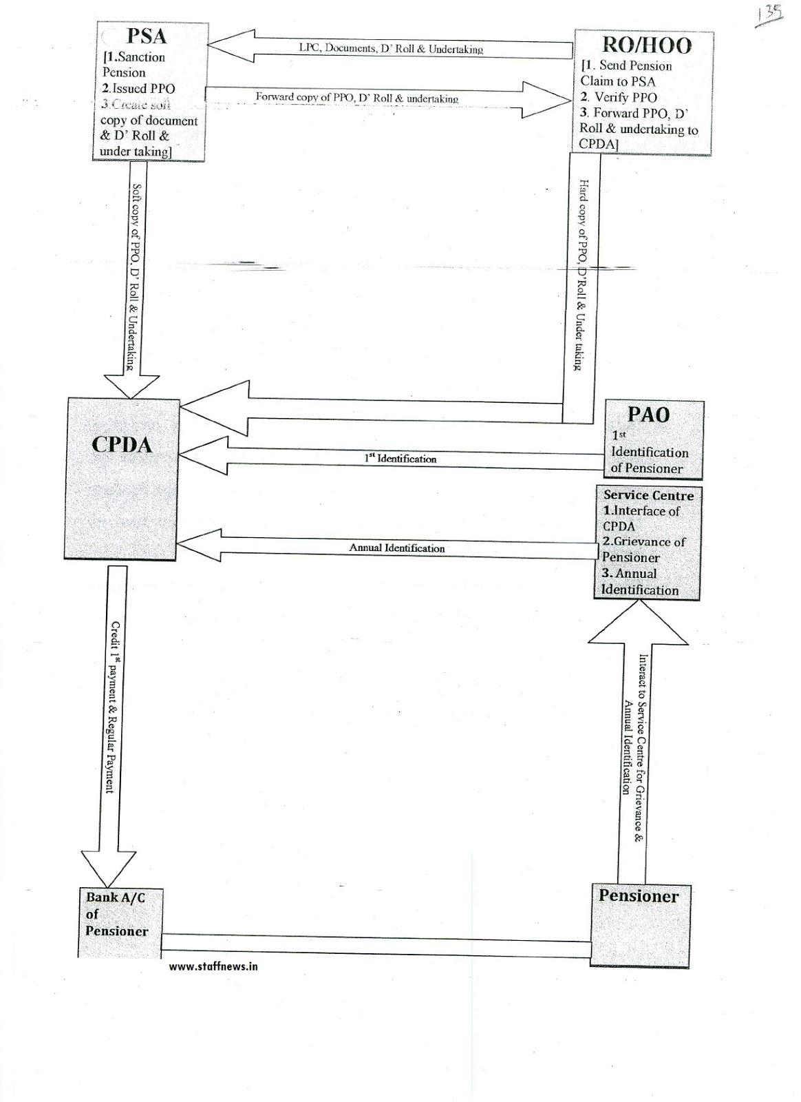 Implementation of Centralized Pension Disbursement System