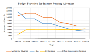 budget+provision+for+interest+bearing+advances