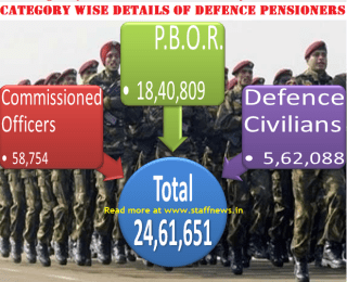 category+wise+details+defence+pensioners