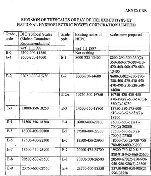 Pay Scale of Executives and Supervisors in National Hydroelectric Power Corporation