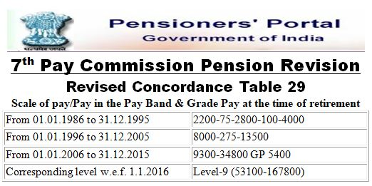 7th Pay Commission Concordance Table for Pension Revision – Revised Table 29 for Pay Level 9 [6th CPC GP 5400, 5th CPC 8000-275-13500 & 4th CPC 2200-75-2800-100-4000]