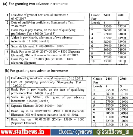 7th Pay Commission: Advance increments granted to Stenographers of Subordinate Offices on qualifying speed test in shorthand at 100/120 w.p.m.,