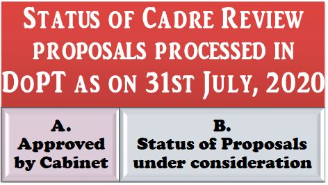 Status of Cadre Review proposals processed in DoPT as on 31st July, 2020