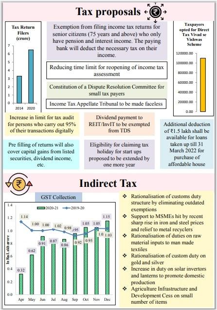 Union Budget 2021-22: कर प्रस्ताव, वरिष्ठ नागरिकों को राहत, लाभांश पर राहत, आयकर फाइलिंग का सरलीकरण एवं अन्य मुख्य बातें