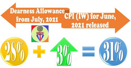 Dearness Allowance and Dearness Relief from July 2021 confirm to be 31% with 3% hike
