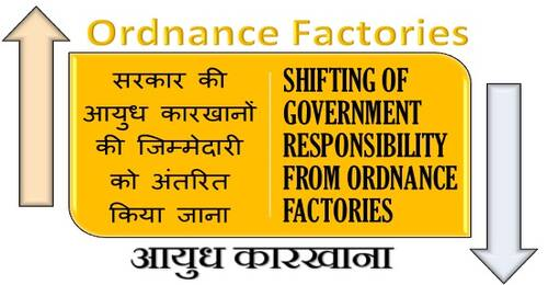 Shifting of Government Responsibility from Ordnance Factories सरकार की आयुध कारखानों की जिम्मेदारी को अंतरित किया जाना