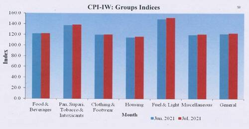 cpi-iw-groups-indices-cpi-iw-july-2021