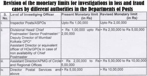 Revision of the monetary limits for investigations in loss and fraud cases by different authorities in the Departments of Posts