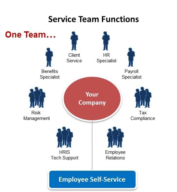 At Staff One HR our commitment to clients is unsurpassed