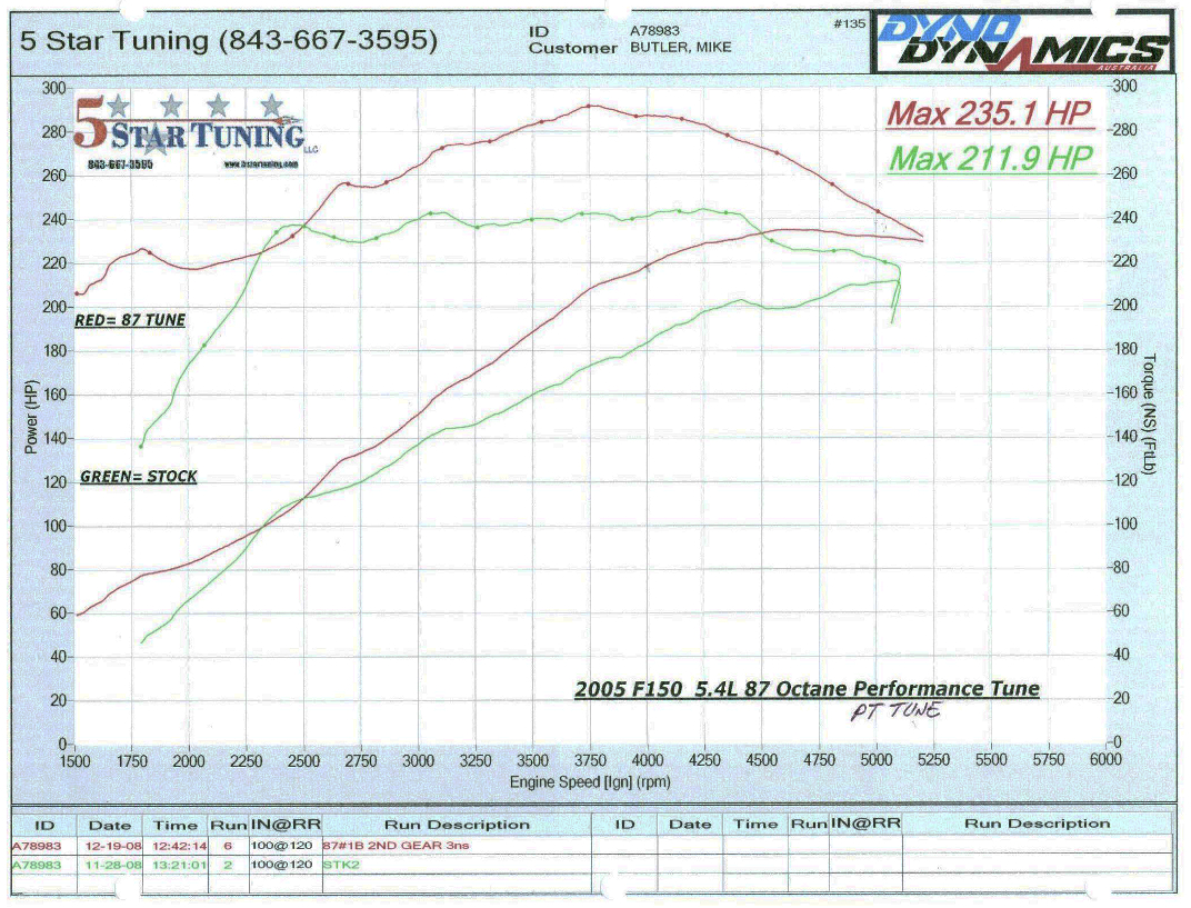 hight resolution of 2004 2010 f150 5 4l 5 star tuning 87 performance tow versus stock