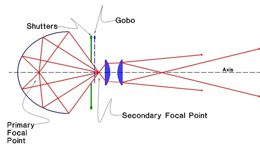 medium resolution of lightning diagram stage