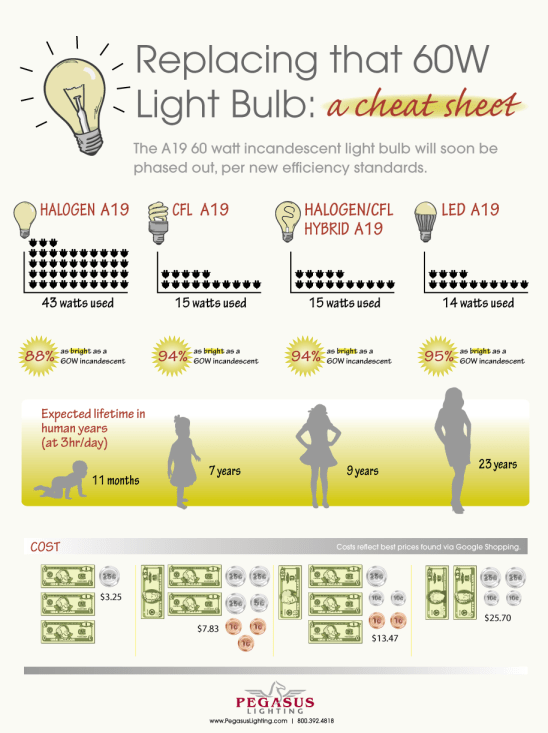 lightbulb conversion chart