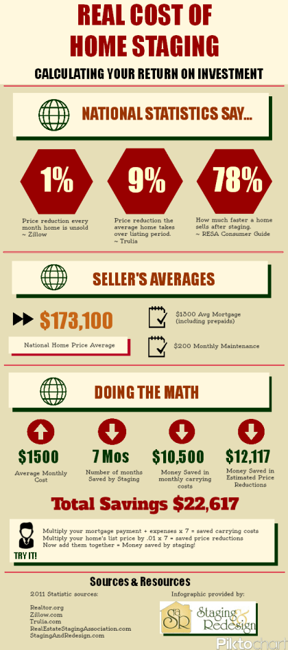 cost of home staging