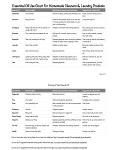 Printable essential oil use chart listing the top oils used in homemade cleaners and also for  laundry products rh stain removal