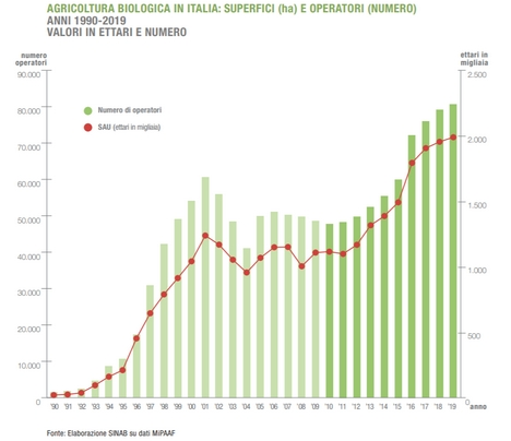 The organic sector in Italy is booming -