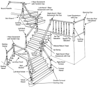 Staircase Anatomy - Over The Post Rail Systems