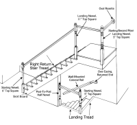 Staircase Anatomy - Post to Post Systems