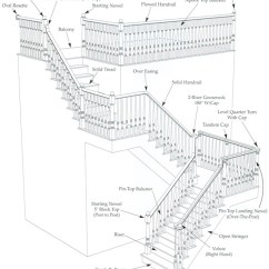 Stair Railing Parts Diagram 1989 Honda Accord Fuel Pump Wiring - Staircase Components Definitions